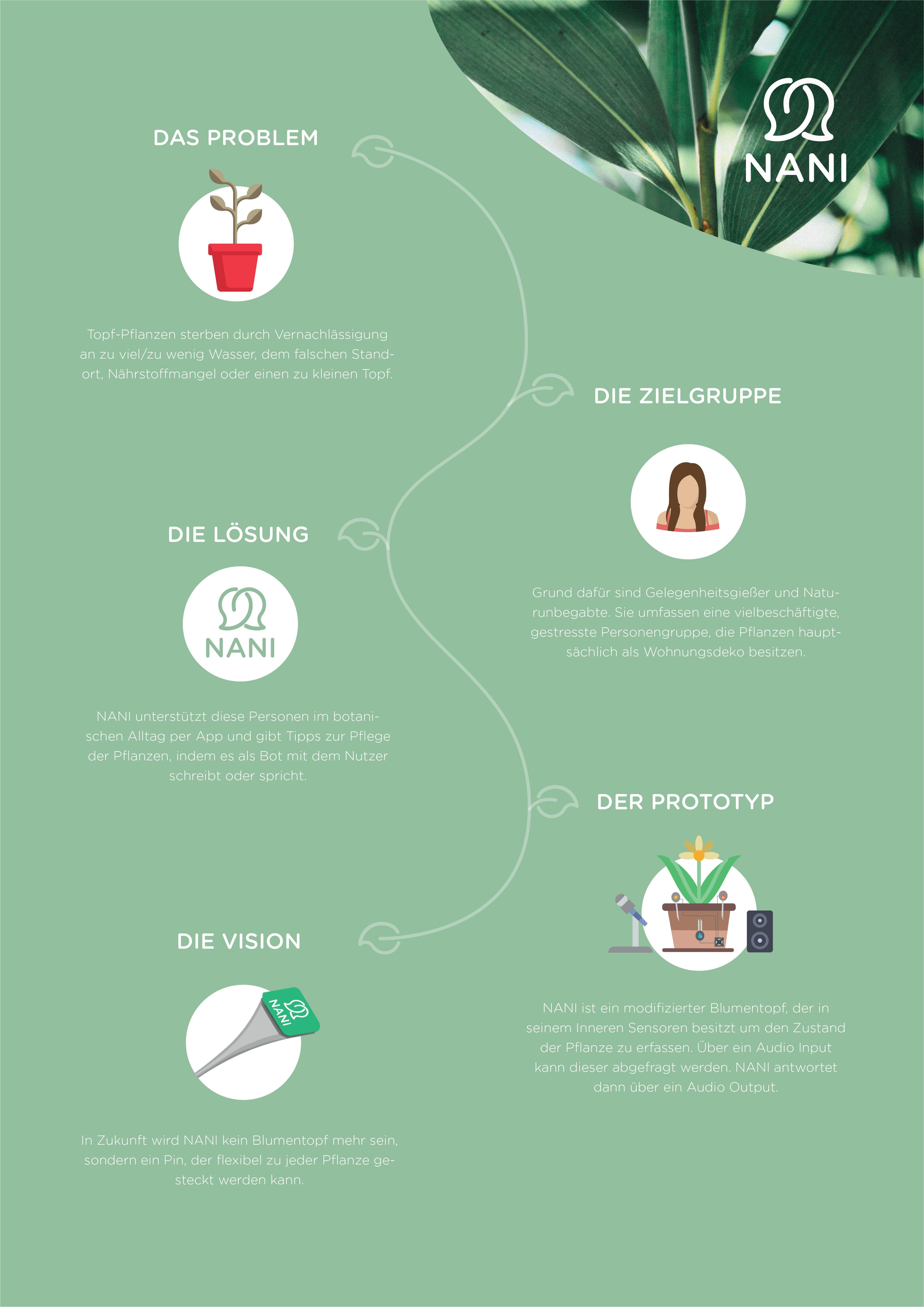 Nani - Interactive Media Design Pflege Von Pflanzen Probleme Grunde