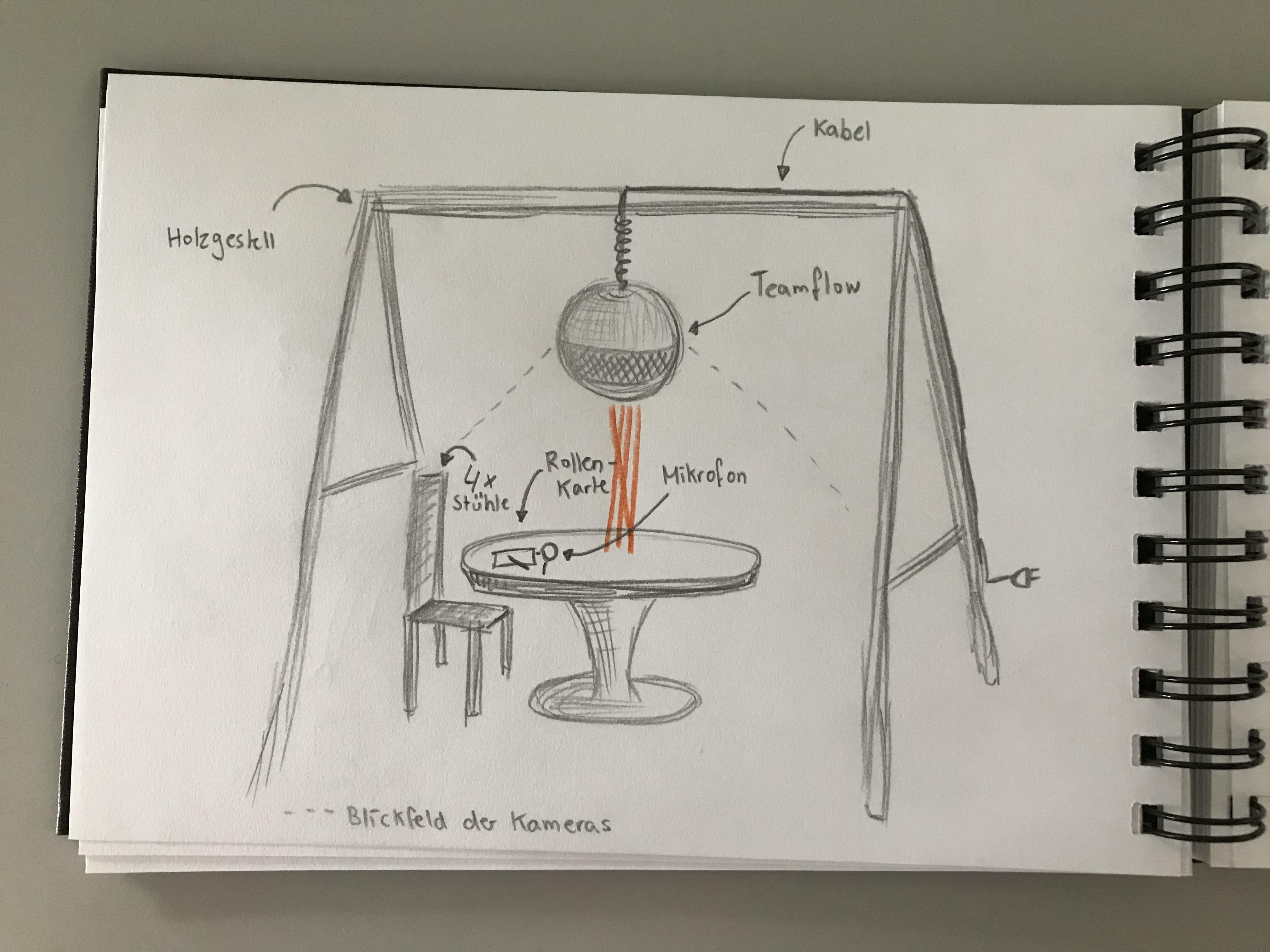 Erste Skizze für den Prototyp