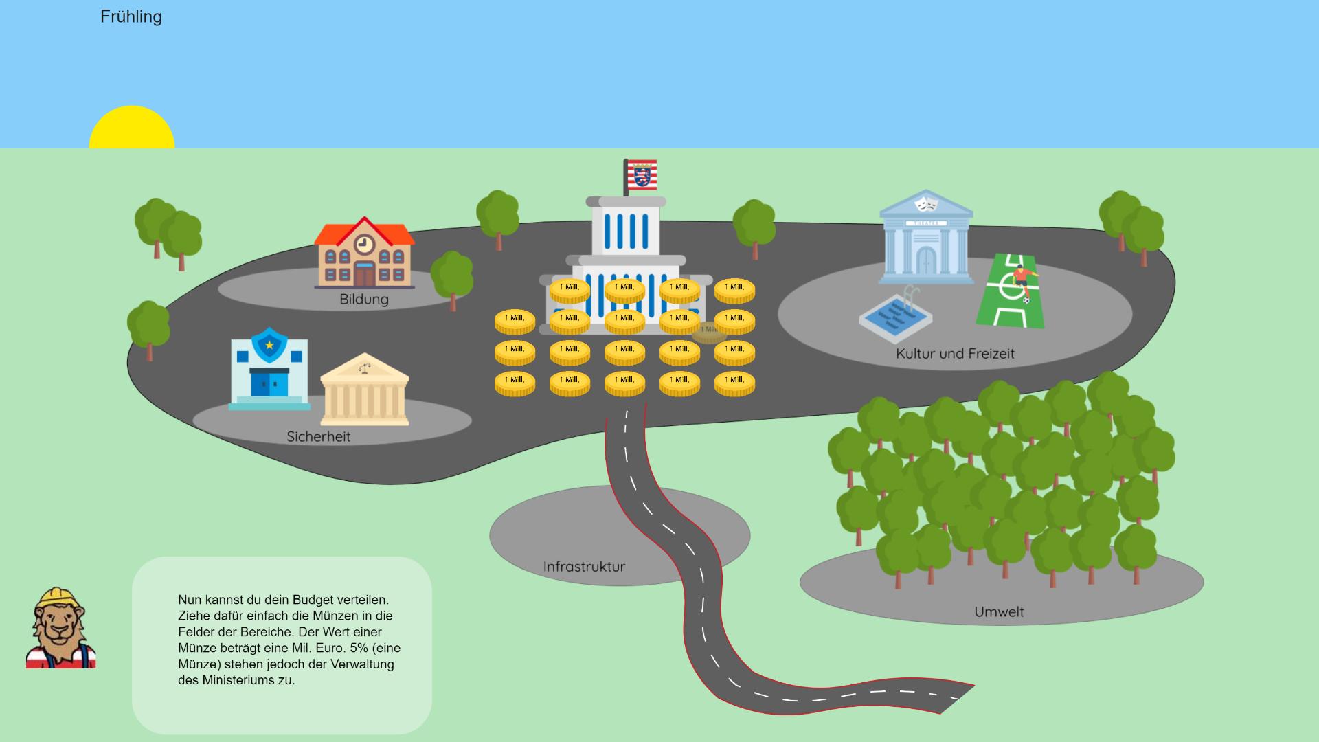 Verteilung der Steuereinnahmen auf Bereiche