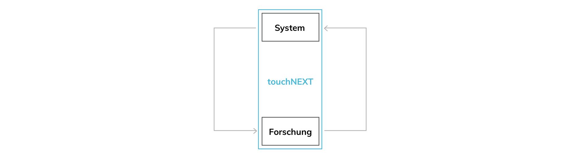 Prozess - Aufbau System