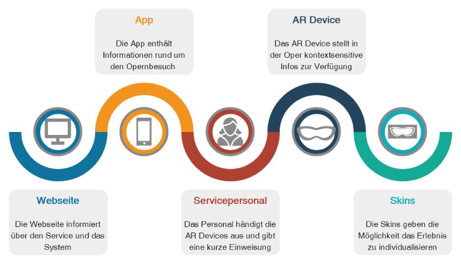 Das Service Konzept setzt sich aus einer Webseite, einer App, dem Servicepersonal, dem AR Device und dazugehörigen Skins zusammen.