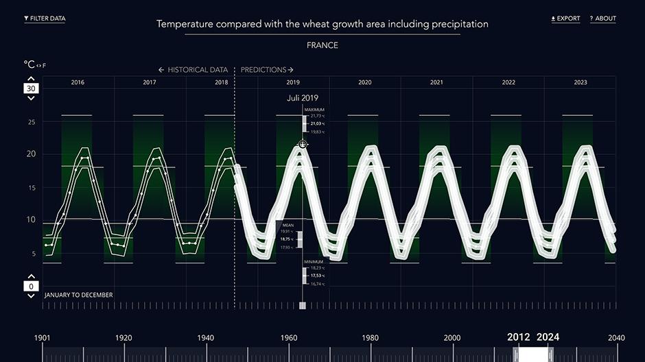 Datenvisualisierung erforschen mit Hilfe eines Tooltips