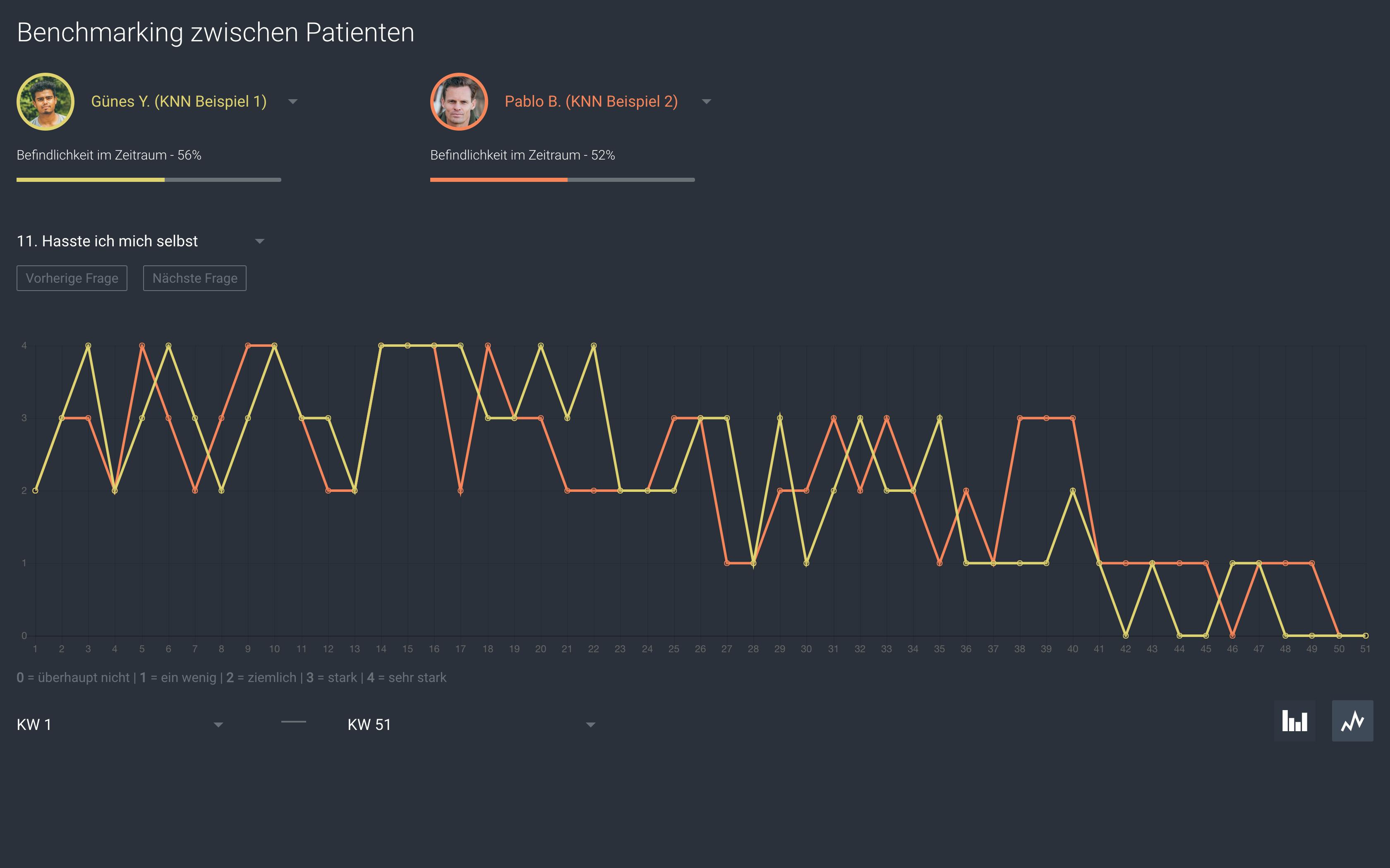 Prototyp Liniendiagramm - Einstiegsbild - Bachelorarbeit Patrick Fieger