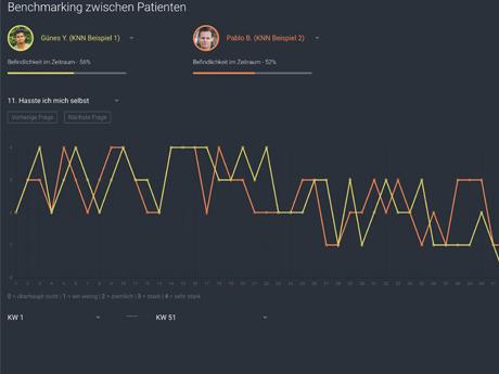 Benchmarking-Tool zur Verbesserung der Psychotherapie