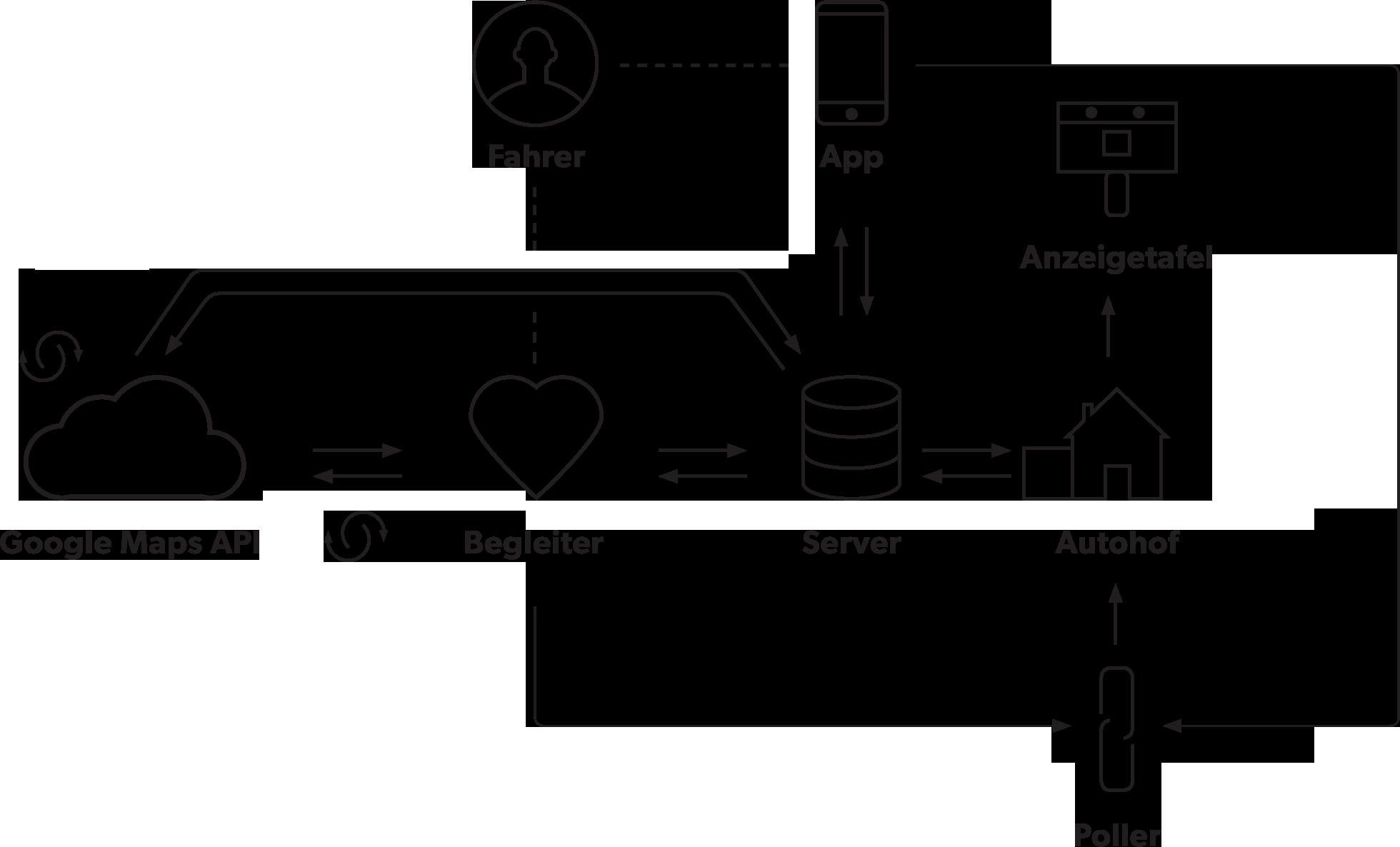 Das Diagramm zeigt das Zusammenspiel der Akteure (Fahrer/Autohof-Betreiber) und Komponenten (Poller, Anzeigetafeln auf dem Autohof, App auf dem Handy und Begleiter im Cockpit des Fahrers, sowie die Datenströme.