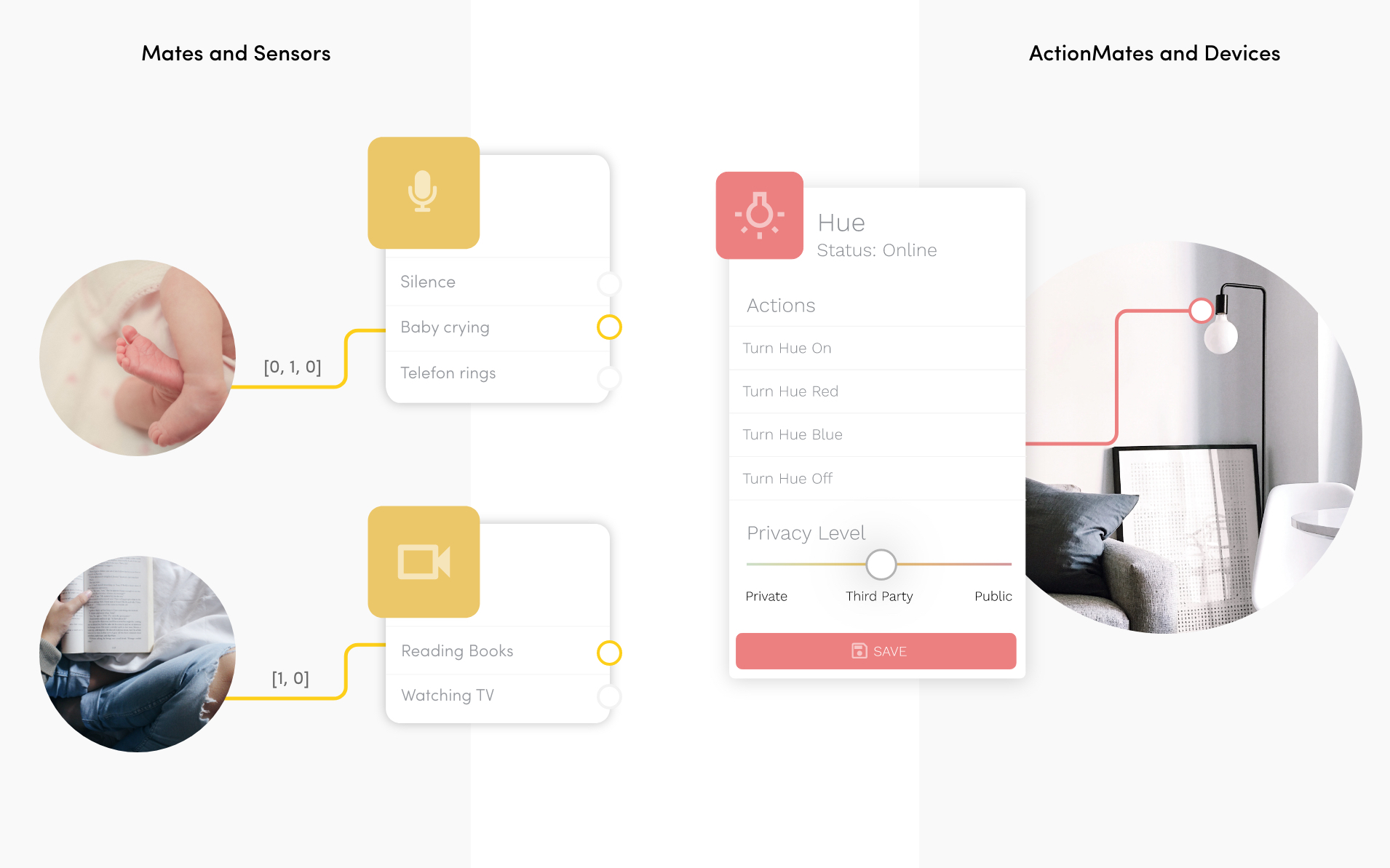 Das System hinter Aiiot wird Beispielhaft gezeigt: Man kann verschiedene Mates auf Situationen im Alltag trainieren (z.B. das Baby schreit) und diese Situationen mit Aktionen von IoT Produkten verbinden.