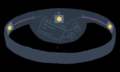 Die rechte Abbildung zeigt eine Skizze der Guia Bauchtasche von hinten. Links rechts und in der Mitte sind Vibrationsmotoren angebracht. In der Bauchtasche ist die restliche Technik zu sehen. Dabei handelt es sich um einen Arduino Uno, ein Bluetooth Modul und eine Stromquelle.