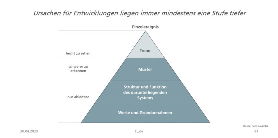 Trend, Muster, Struktur und Funktion des darunterliegenden Systems & Werte und Grundannahmen. In dieser Reihnfolge als Pyramide angeordnet.